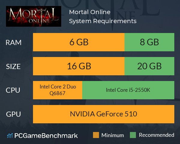 Mortal Online System Requirements PC Graph - Can I Run Mortal Online