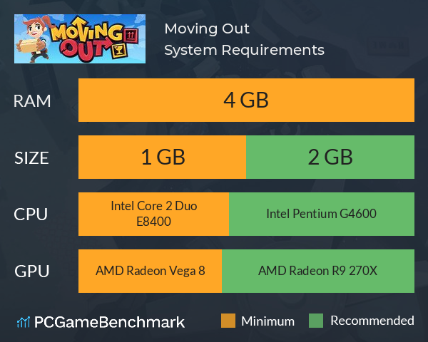 Moving Out System Requirements PC Graph - Can I Run Moving Out