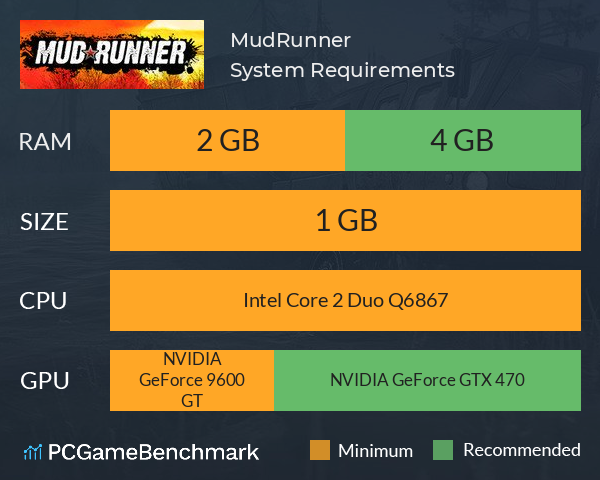 MudRunner System Requirements PC Graph - Can I Run MudRunner