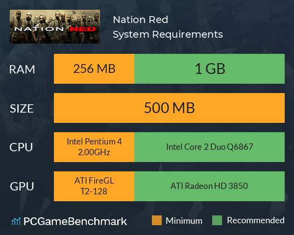 Nation Red System Requirements PC Graph - Can I Run Nation Red