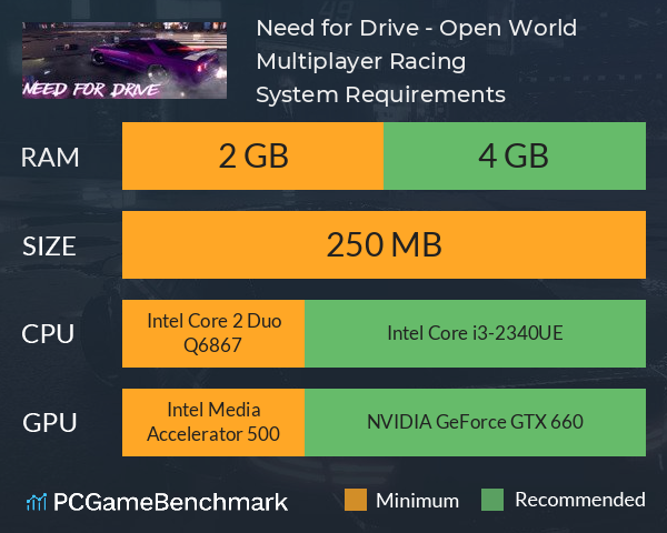 Need for Drive - Open World Multiplayer Racing System Requirements PC Graph - Can I Run Need for Drive - Open World Multiplayer Racing