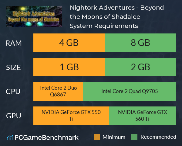Nightork Adventures - Beyond the Moons of Shadalee System Requirements PC Graph - Can I Run Nightork Adventures - Beyond the Moons of Shadalee