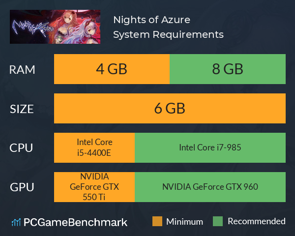 Nights of Azure System Requirements PC Graph - Can I Run Nights of Azure