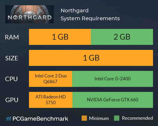 Northgard System Requirements PC Graph - Can I Run Northgard