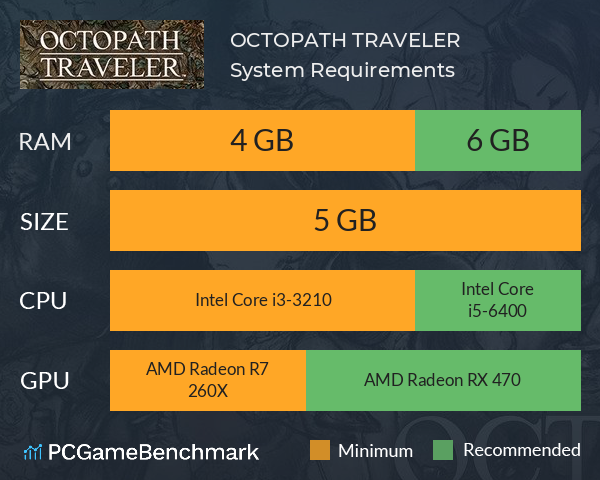 System Requirements for Octopath Traveler (PC)