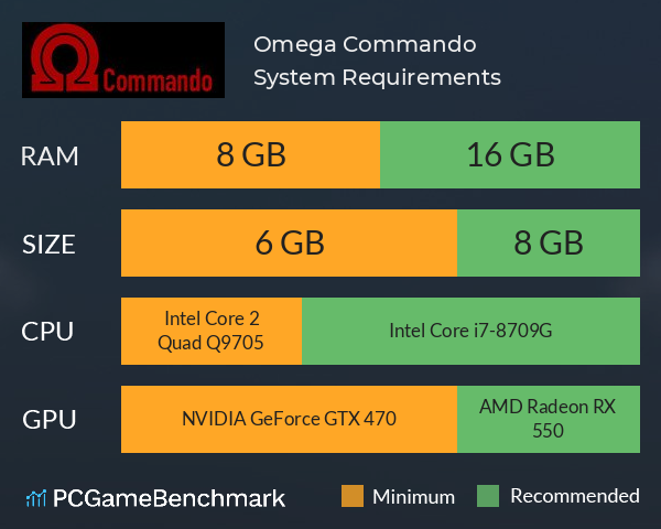Omega Commando System Requirements PC Graph - Can I Run Omega Commando