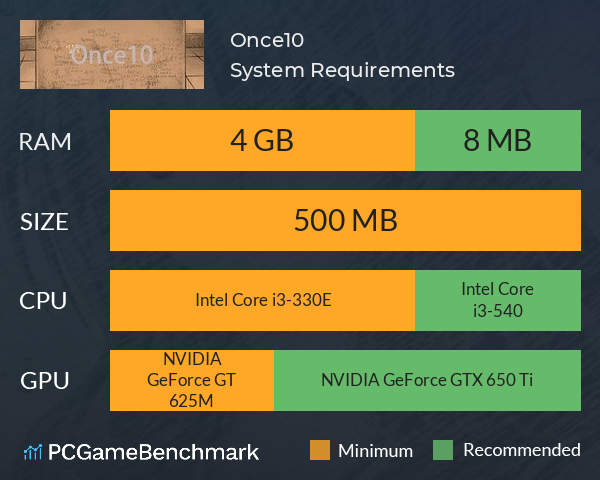 Once10 System Requirements PC Graph - Can I Run Once10