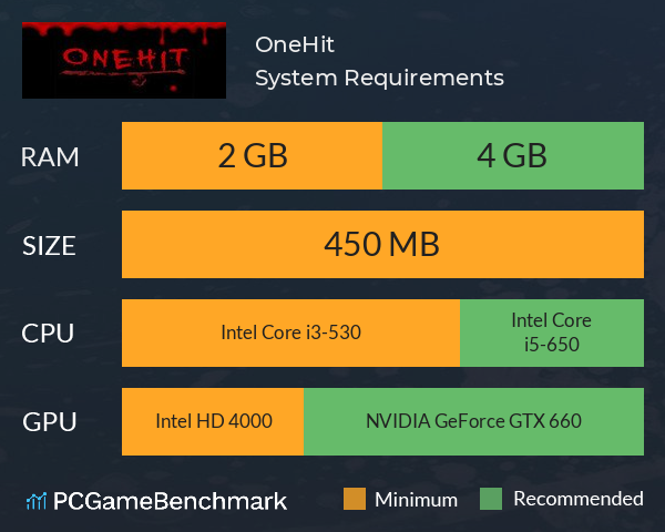 OneHit System Requirements PC Graph - Can I Run OneHit