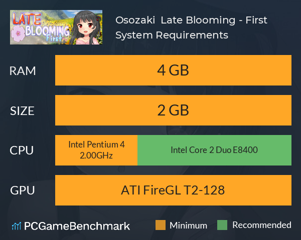 Osozaki 遅咲き Late Blooming - First System Requirements PC Graph - Can I Run Osozaki 遅咲き Late Blooming - First