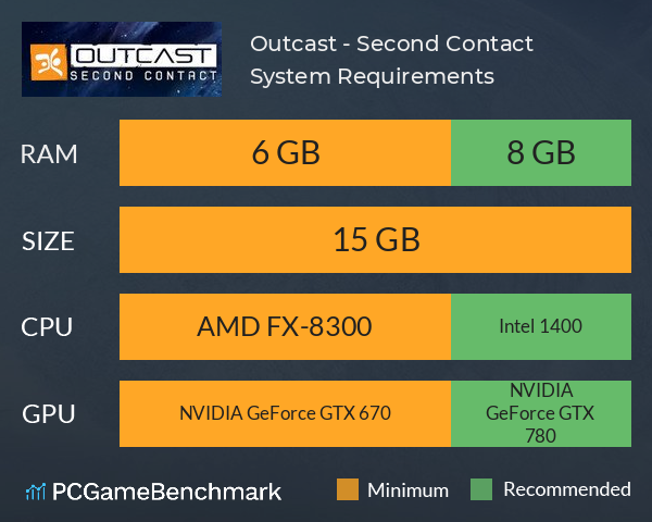 Outcast - Second Contact System Requirements PC Graph - Can I Run Outcast - Second Contact