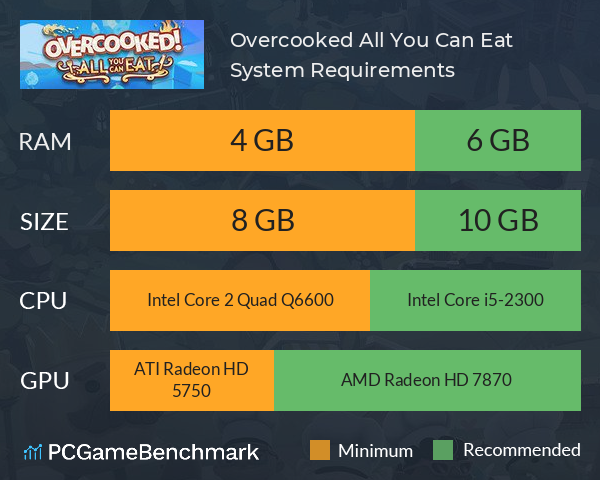Overcooked! All You Can Eat System Requirements PC Graph - Can I Run Overcooked! All You Can Eat