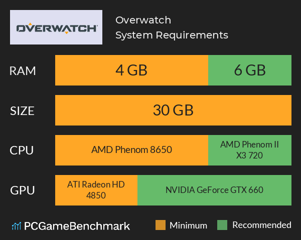 Overwatch System Requirements PC Graph - Can I Run Overwatch