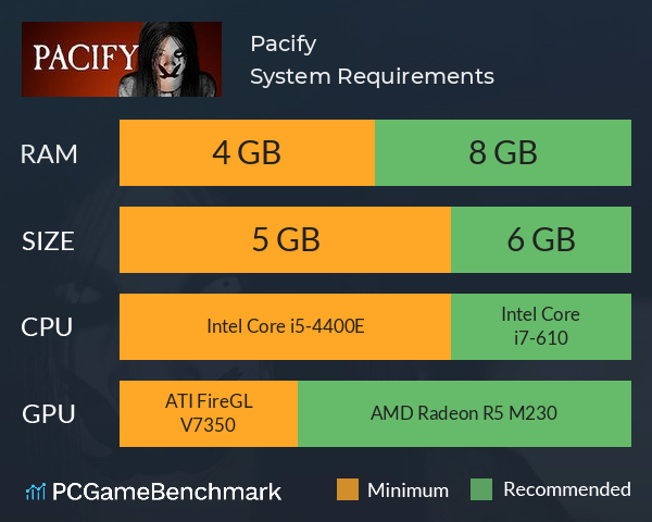 Pacify System Requirements PC Graph - Can I Run Pacify