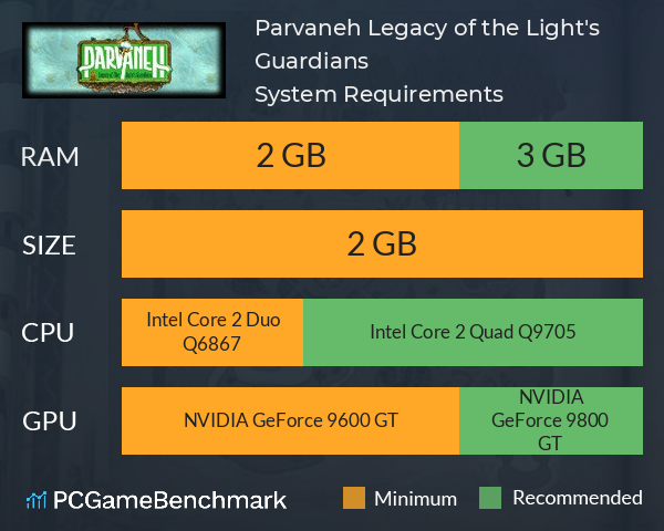 Parvaneh: Legacy of the Light's Guardians System Requirements PC Graph - Can I Run Parvaneh: Legacy of the Light's Guardians