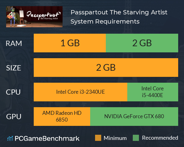 Passpartout: The Starving Artist System Requirements PC Graph - Can I Run Passpartout: The Starving Artist