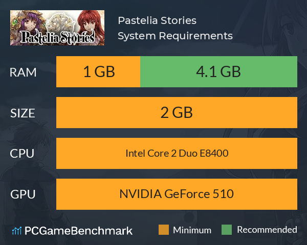Pastelia Stories System Requirements PC Graph - Can I Run Pastelia Stories