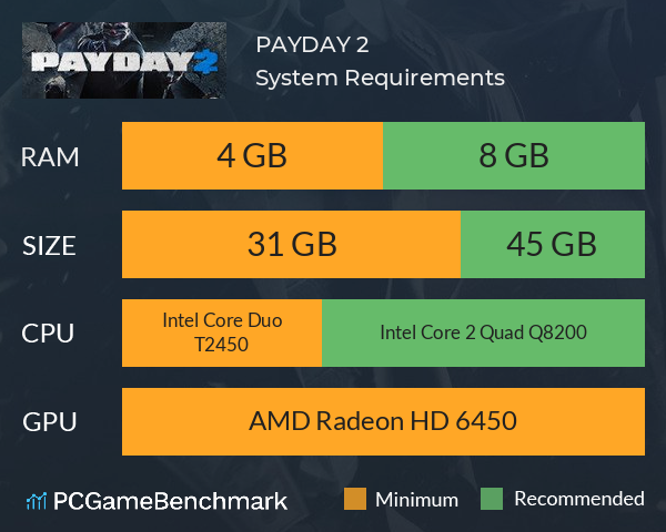 PAYDAY 2 System Requirements PC Graph - Can I Run PAYDAY 2