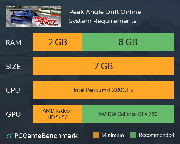 Peak Angle: Drift Online System Requirements PC Graph - Can I Run Peak Angle: Drift Online