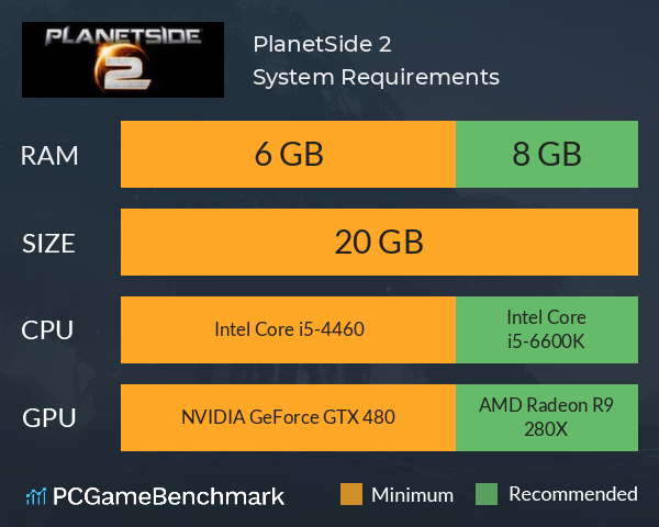 PlanetSide 2 System Requirements PC Graph - Can I Run PlanetSide 2