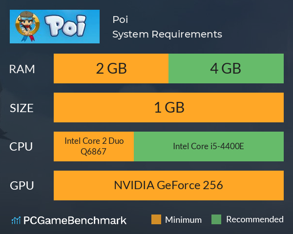 Poi System Requirements PC Graph - Can I Run Poi