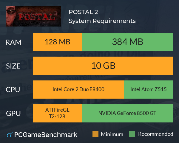 POSTAL 2 System Requirements PC Graph - Can I Run POSTAL 2