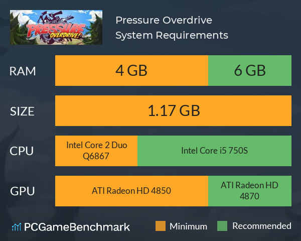 Pressure Overdrive System Requirements PC Graph - Can I Run Pressure Overdrive