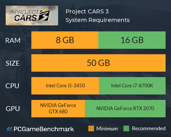 Project Cars 3 System Requirements Can I Run It Pcgamebenchmark