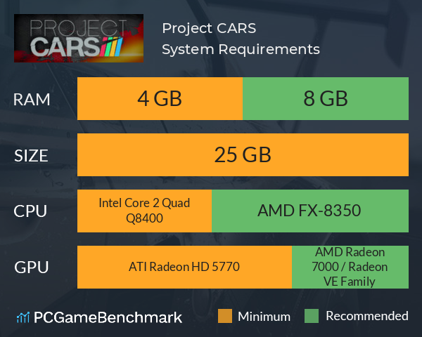 Project CARS System Requirements PC Graph - Can I Run Project CARS