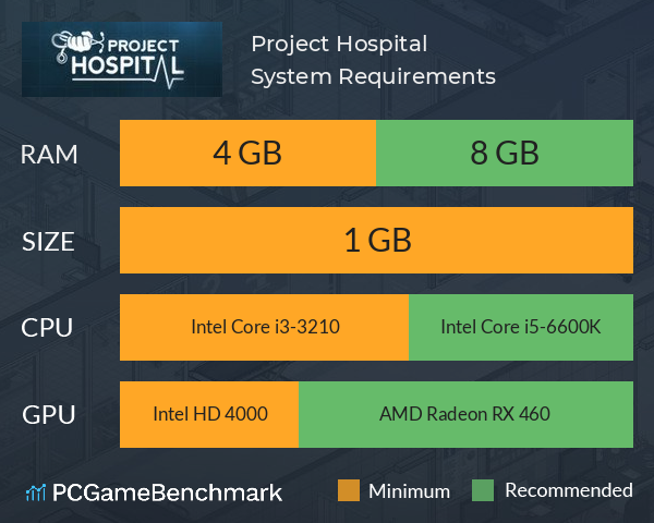 Project Hospital System Requirements PC Graph - Can I Run Project Hospital