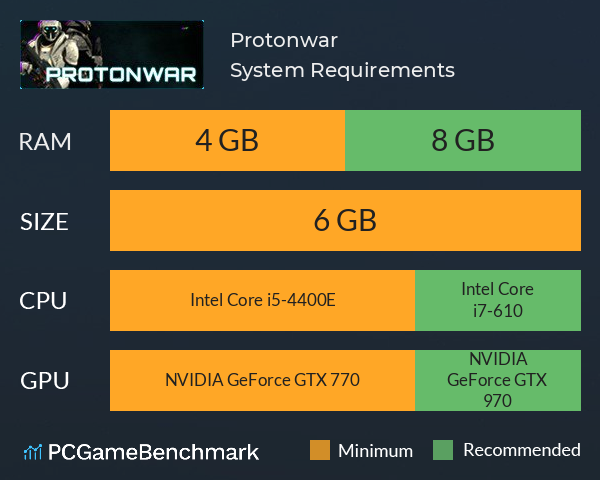 Protonwar System Requirements PC Graph - Can I Run Protonwar