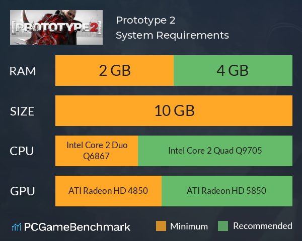 Prototype 2 System Requirements PC Graph - Can I Run Prototype 2