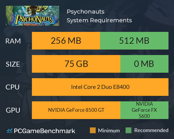 Psychonauts System Requirements PC Graph - Can I Run Psychonauts