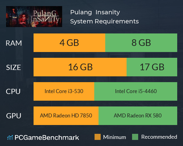 Pulang : Insanity System Requirements PC Graph - Can I Run Pulang : Insanity