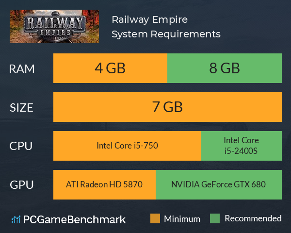 System Requirements for Railway Empire (PC)