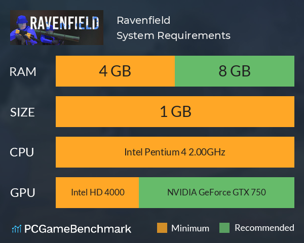 System Requirements for Ravenfield (PC)