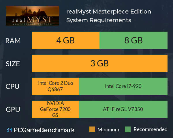 realMyst: Masterpiece Edition System Requirements PC Graph - Can I Run realMyst: Masterpiece Edition