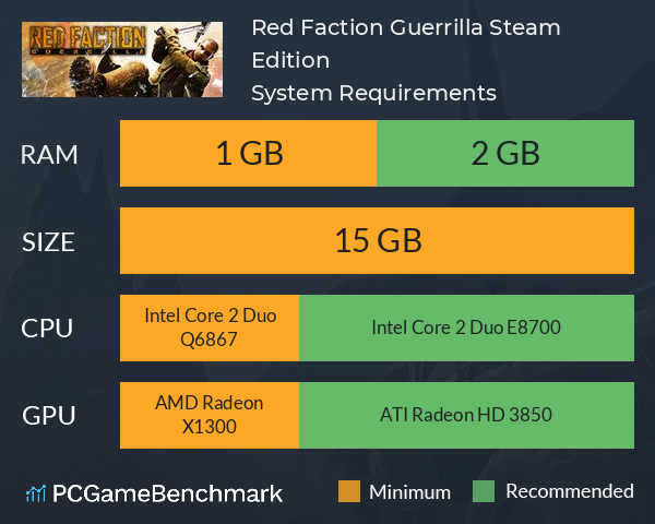 Red Faction Guerrilla Steam Edition System Requirements PC Graph - Can I Run Red Faction Guerrilla Steam Edition