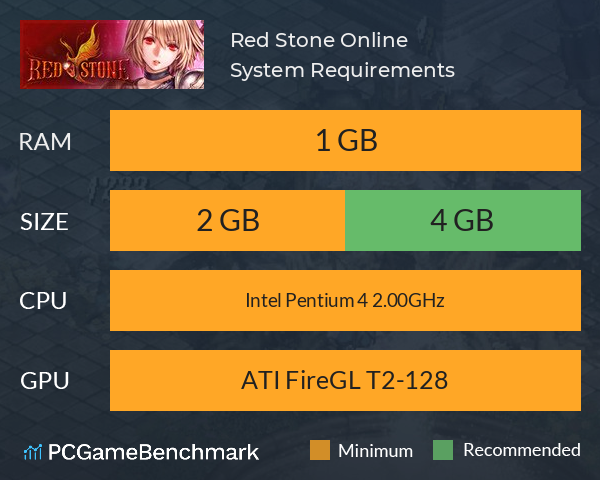 Red Stone Online System Requirements PC Graph - Can I Run Red Stone Online