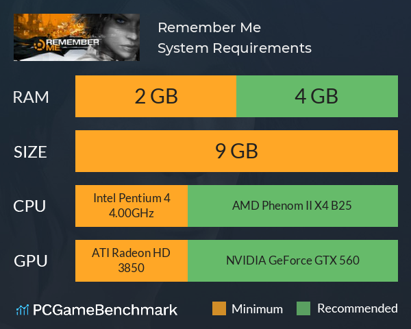 Remember Me System Requirements PC Graph - Can I Run Remember Me