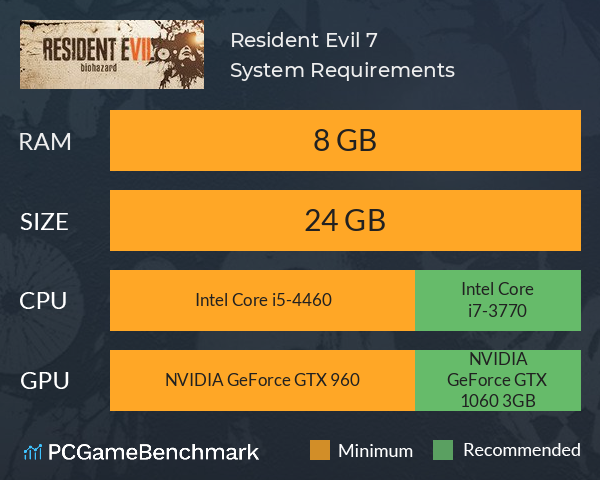 Resident Evil 7 Biohazard Biohazard 7 Resident Evil System Requirements Can I Run It Pcgamebenchmark