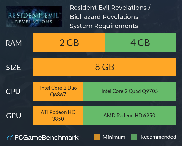 Resident Evil Revelations / Biohazard Revelations System Requirements PC Graph - Can I Run Resident Evil Revelations / Biohazard Revelations