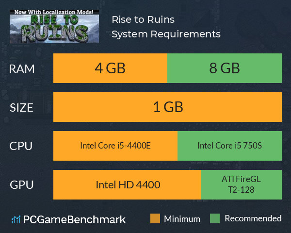 Rise to Ruins System Requirements PC Graph - Can I Run Rise to Ruins
