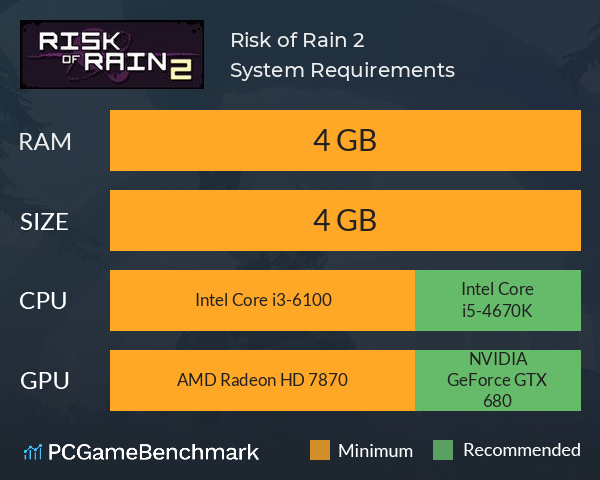 System Requirements for Risk of Rain 2 (PC)