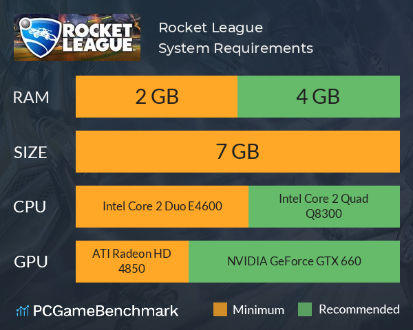 System Requirements for Rocket League (PC)
