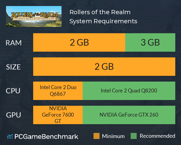 Rollers of the Realm System Requirements PC Graph - Can I Run Rollers of the Realm