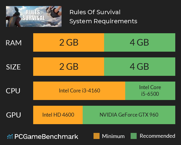 System Requirements for Rules of Survival (PC)