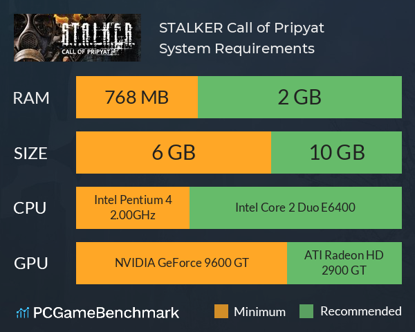 S.T.A.L.K.E.R.: Call of Pripyat System Requirements PC Graph - Can I Run S.T.A.L.K.E.R.: Call of Pripyat