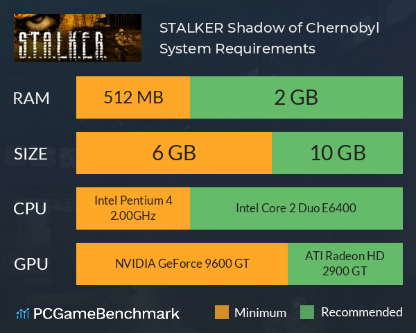 S.T.A.L.K.E.R.: Shadow of Chernobyl System Requirements PC Graph - Can I Run S.T.A.L.K.E.R.: Shadow of Chernobyl