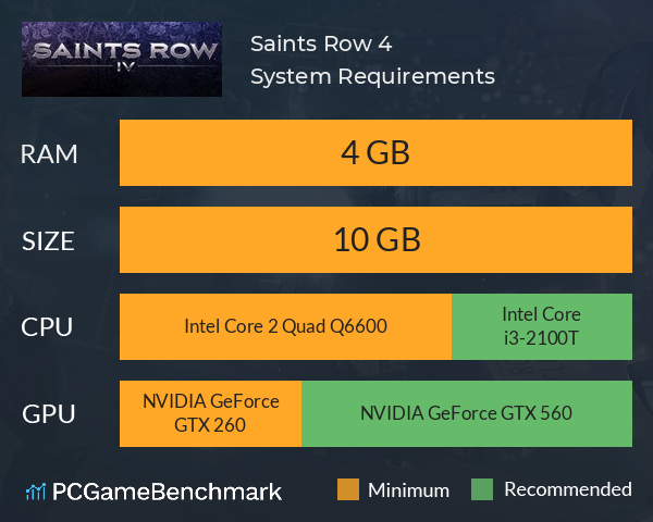 Saints Row IV System Requirements PC Graph - Can I Run Saints Row IV