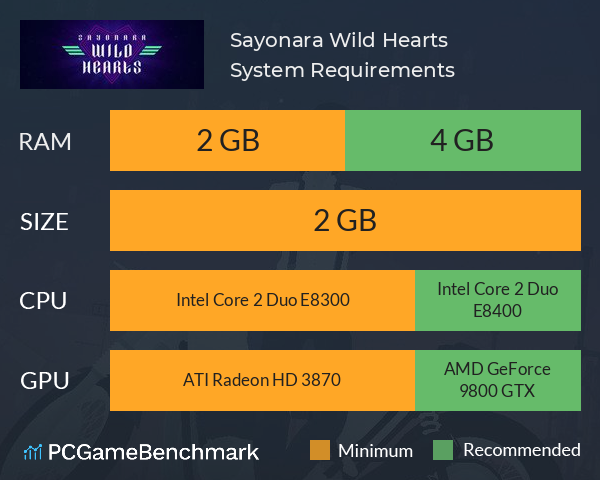 Sayonara Wild Hearts System Requirements PC Graph - Can I Run Sayonara Wild Hearts